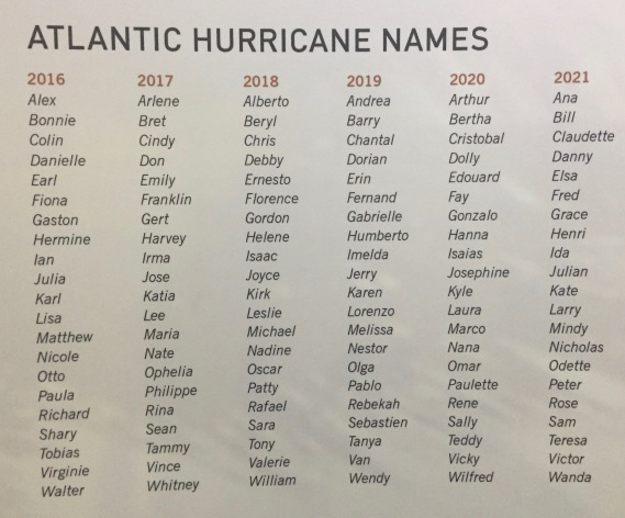 Atlantic Hurricane Names